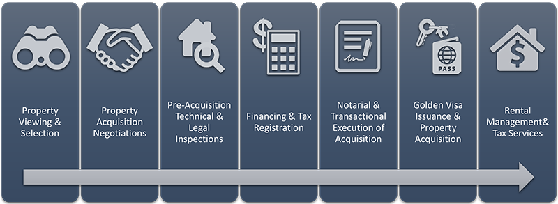 Konidaris-Associates-RVREB-Services-Diagram-1